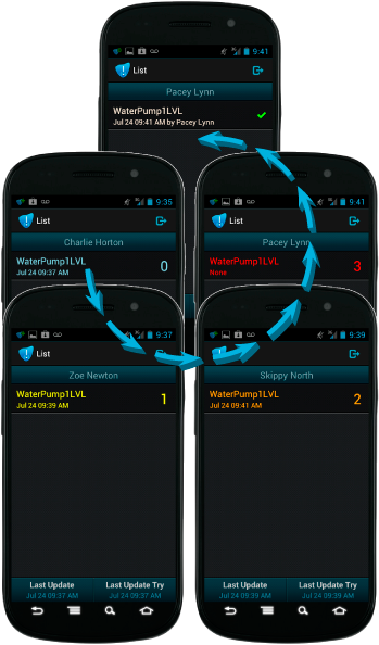 SCADA-Aware Mobile Alarm Lifecycle